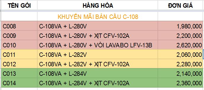 Bảng giá khuyến mãi bàn cầu Inax C-108VA